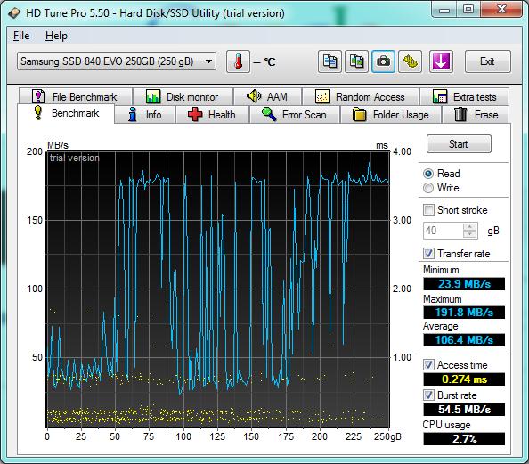 График чтения SSD Samsung 840 EVO