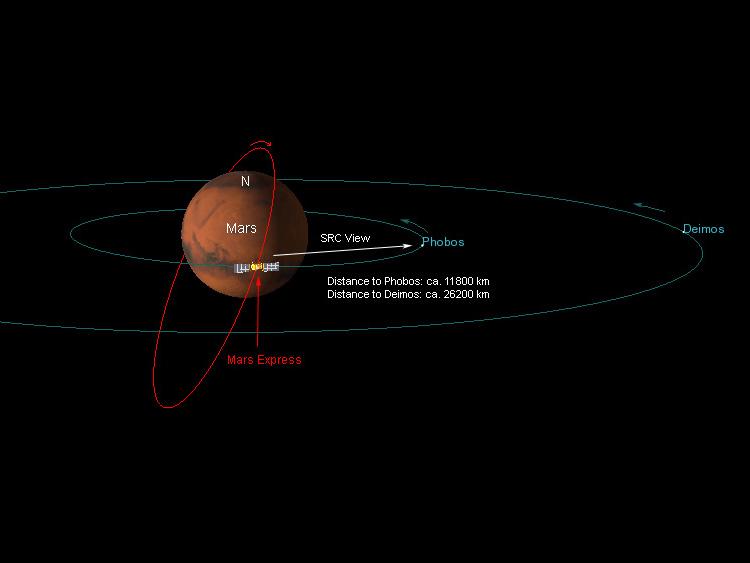 Схема как Mars Express сделал снимок Фобоса и Деймоса