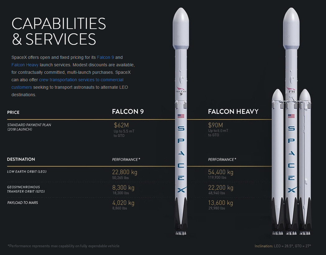 Falcon 9 Pricing
